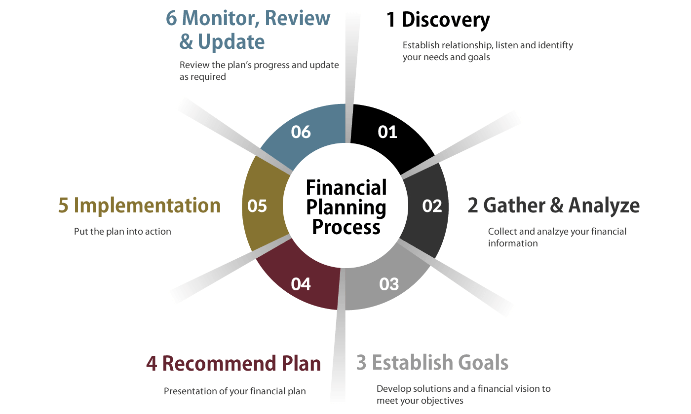Innovation Wealth Financial Planning Process